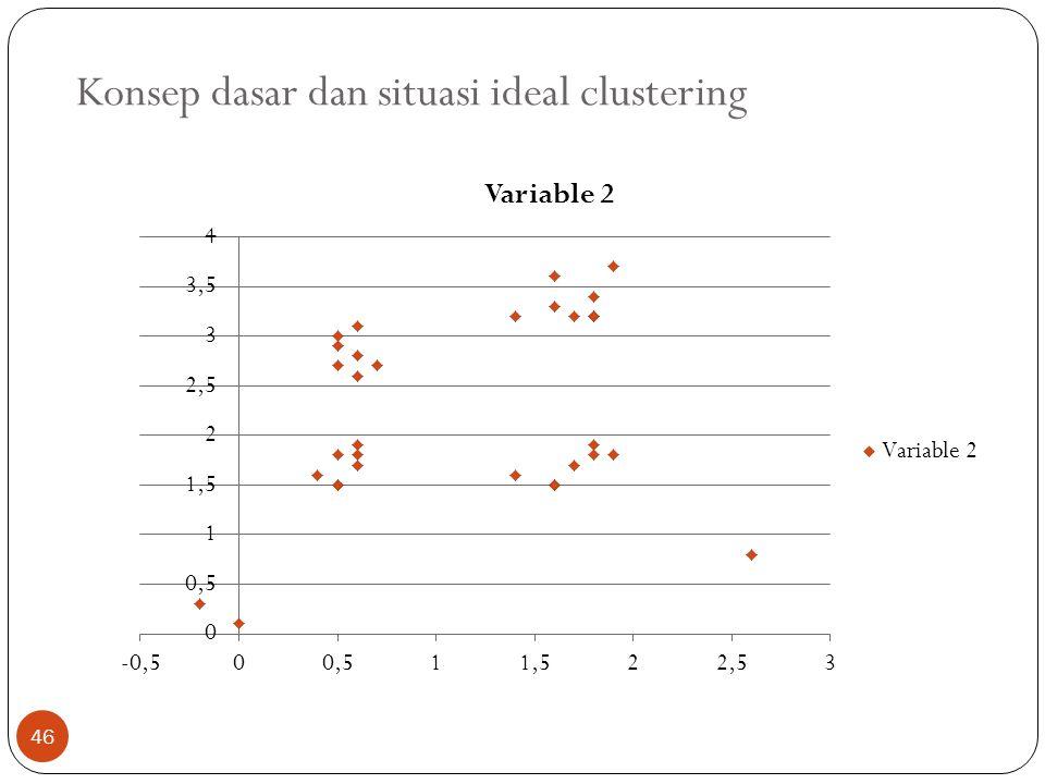 Konsep dasar dan situasi ideal clustering 46