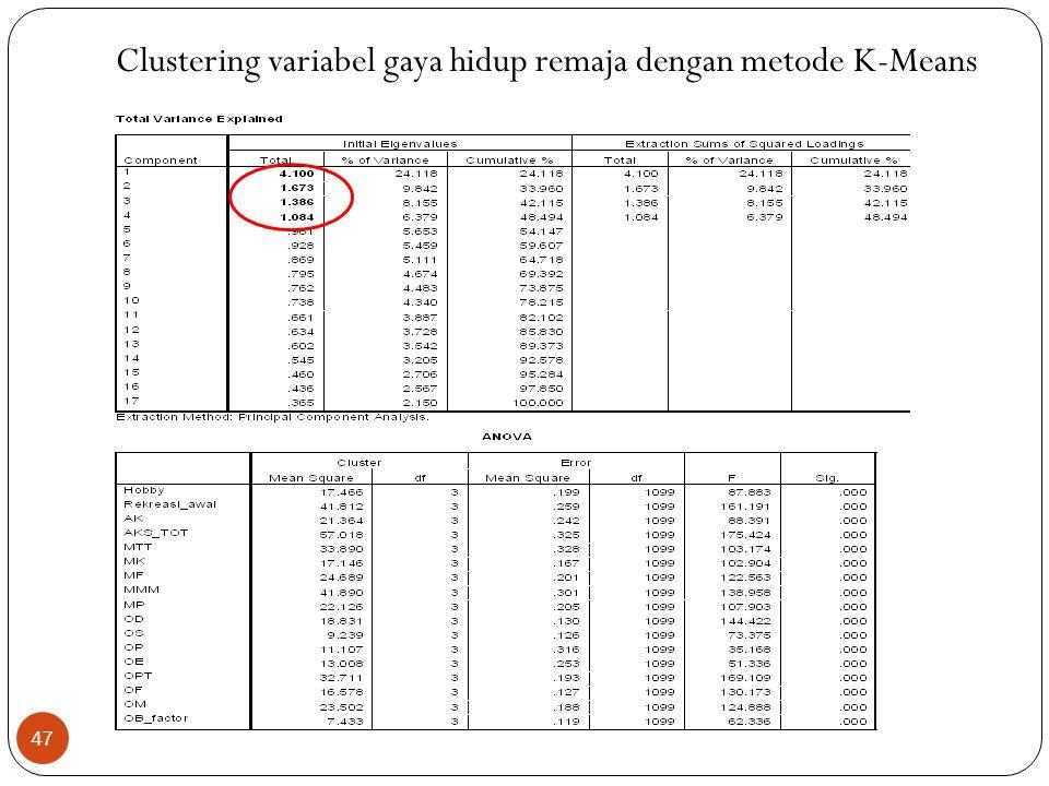 Clustering variabel gaya hidup remaja dengan metode K-Means 47