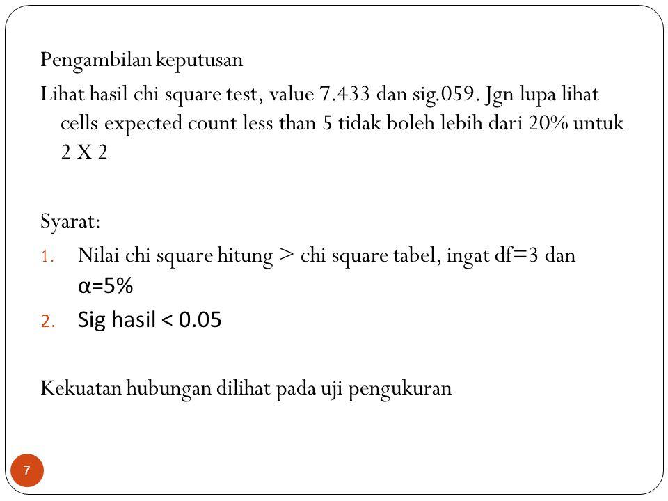 Pengambilan keputusan Lihat hasil chi square test, value 7.433 dan sig.059. Jgn lupa lihat cells expected count less than 5 tidak boleh lebih dari 20%