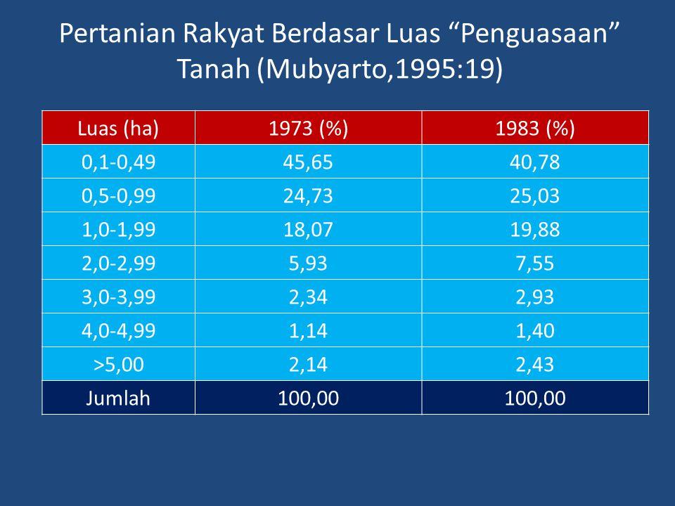 """Pertanian Rakyat Berdasar Luas """"Penguasaan"""" Tanah (Mubyarto,1995:19) Luas (ha)1973 (%)1983 (%) 0,1-0,4945,6540,78 0,5-0,9924,7325,03 1,0-1,9918,0719,8"""