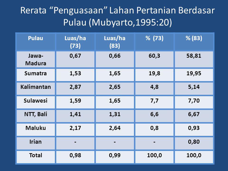 """Rerata """"Penguasaan"""" Lahan Pertanian Berdasar Pulau (Mubyarto,1995:20) PulauLuas/ha (73) Luas/ha (83) % (73)% (83) Jawa- Madura 0,670,6660,358,81 Sumat"""