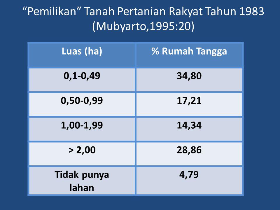 """""""Pemilikan"""" Tanah Pertanian Rakyat Tahun 1983 (Mubyarto,1995:20) Luas (ha)% Rumah Tangga 0,1-0,4934,80 0,50-0,9917,21 1,00-1,9914,34 > 2,0028,86 Tidak"""