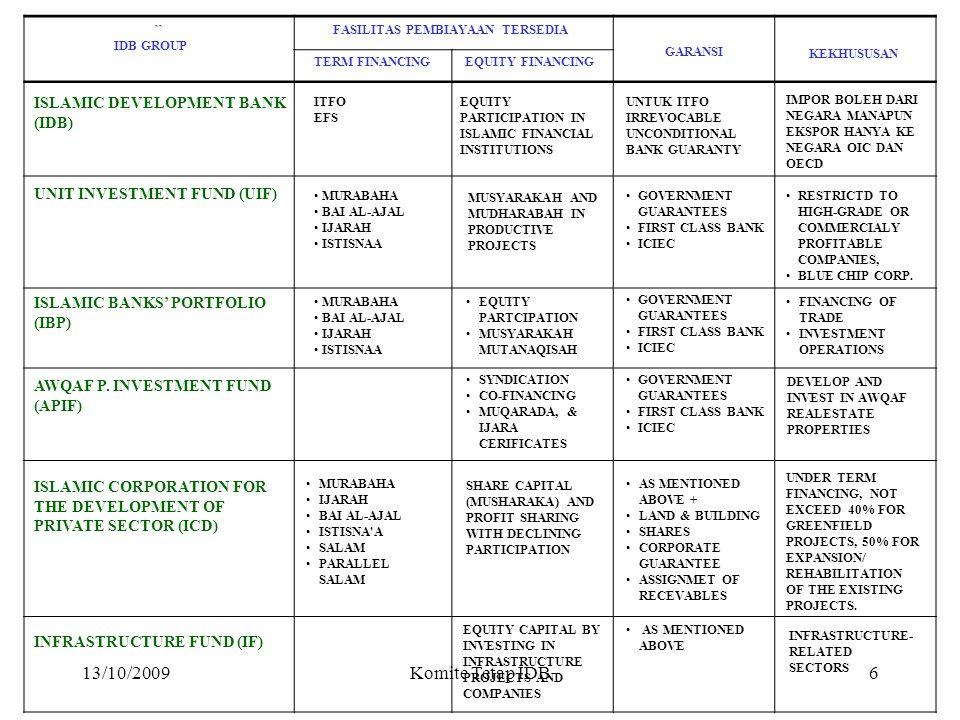 13/10/2009Komite Tetap IDB4 Pembiayaan Perdagangan Pembiayaan Proyek ITFO ID.