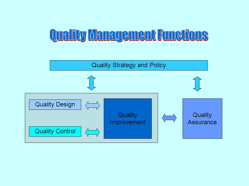 Quality Strategy and Policy Quality Design Quality Control Quality Improvement Quality Assurance