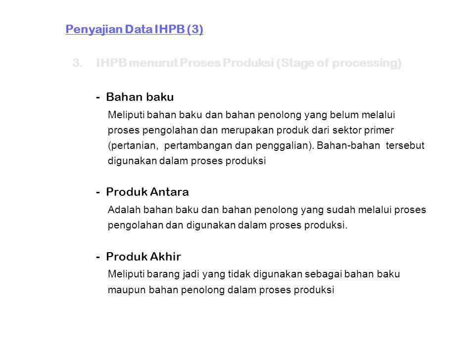 Penyajian Data IHPB (3) 3.IHPB menurut Proses Produksi (Stage of processing) - Bahan baku Meliputi bahan baku dan bahan penolong yang belum melalui pr