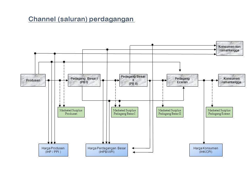 Channel (saluran) perdagangan Pedagang Besar I (PB I) Pedagang Besar II (PB II) Pedagang Eceran Konsumen non rumahtangga Konsumen rumahtangga Harga Pe