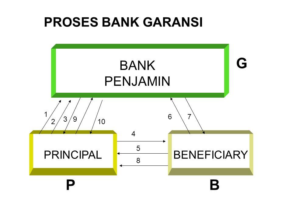 Keterangan Alur Proses Bank Garansi 1)P memberi agunan bank garansi kepada G 2)P membayar provisi bank garansi kepada G 3)G memberikan sertifikat bank garansi kepada P 4)P memberikan sertifikat bank garansi kepada B 5)B memberikan pekerjaan kepada P untuk dikerjakan JIKA TERJADI KASUS MAKA : 6)B mencairkan sertifikat bank garansi kepada G, jika P wanprestasi atau pekerjaan tidak dikerjakan dengan baik sesuai perjanjian 7)G membayar sertifikat bank garansi kepada B TAPI KALAU SEMUANYA BERJALAN LANCAR MAKA : 8)B mengembalikan sertifikat bank garansi kepada P jika pekerjaan telah selesai dikerjakan sesuai dengan perjanjian 9)P mengembalikan sertifikat bank garansi kepada G karena pekerjaan telah selesai dikerjakan sesuai dengan perjanjian 10) G mengembalikan agunan bank garansi kepada P