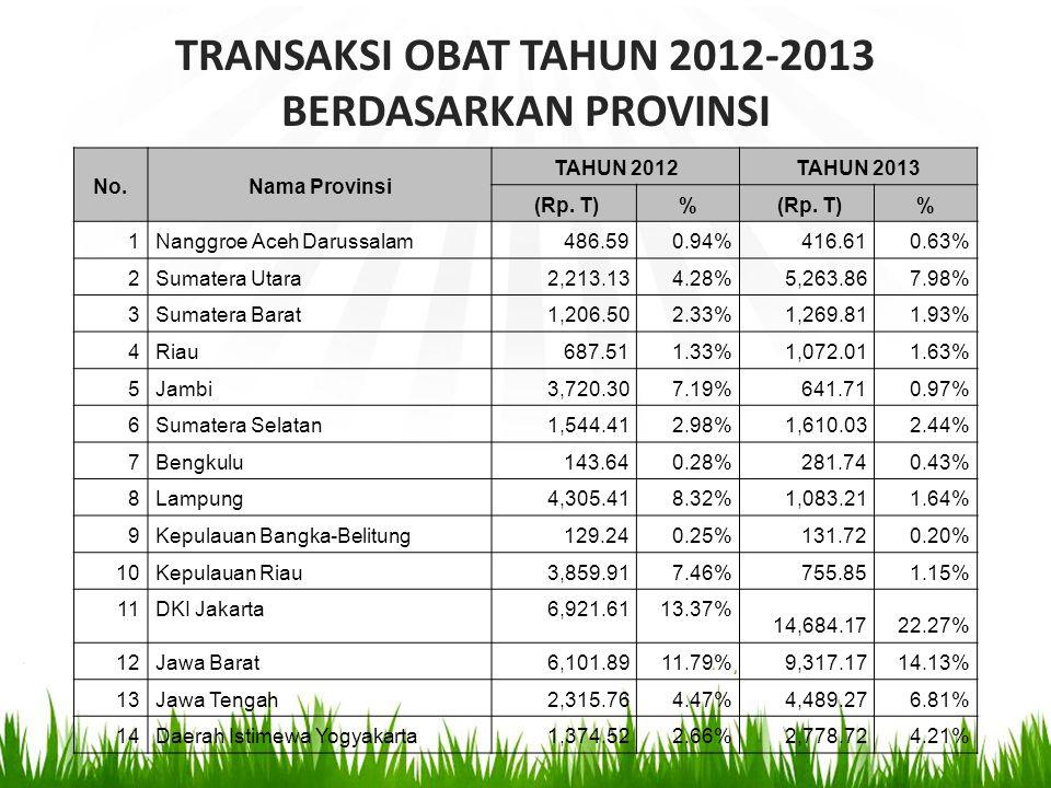 TRANSAKSI OBAT TAHUN 2012-2013 BERDASARKAN PROVINSI No.Nama Provinsi TAHUN 2012 TAHUN 2013 (Rp. T)% % 1Nanggroe Aceh Darussalam486.590.94% 416.610.63%