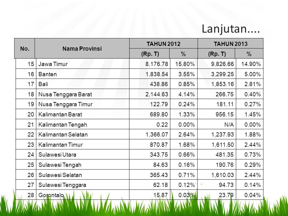 Lanjutan.... No.Nama Provinsi TAHUN 2012 TAHUN 2013 (Rp. T)% % 15Jawa Timur8,176.7815.80% 9,826.6614.90% 16Banten1,838.543.55% 3,299.255.00% 17Bali438