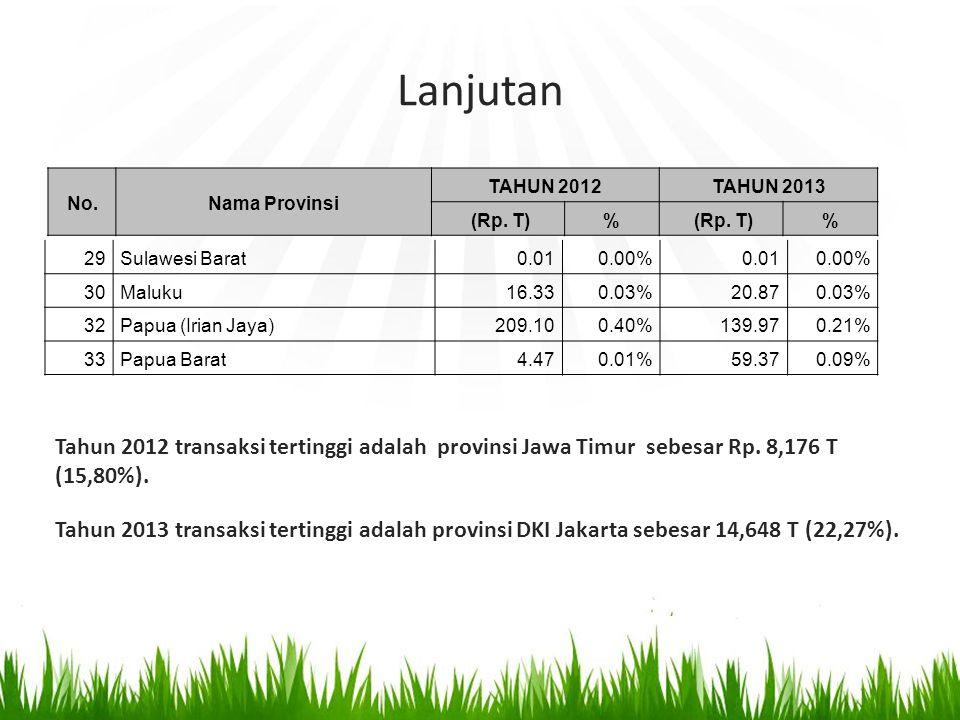 Lanjutan 29Sulawesi Barat0.010.00% 0.010.00% 30Maluku16.330.03% 20.870.03% 32Papua (Irian Jaya)209.100.40% 139.970.21% 33Papua Barat4.470.01% 59.370.09% No.Nama Provinsi TAHUN 2012 TAHUN 2013 (Rp.