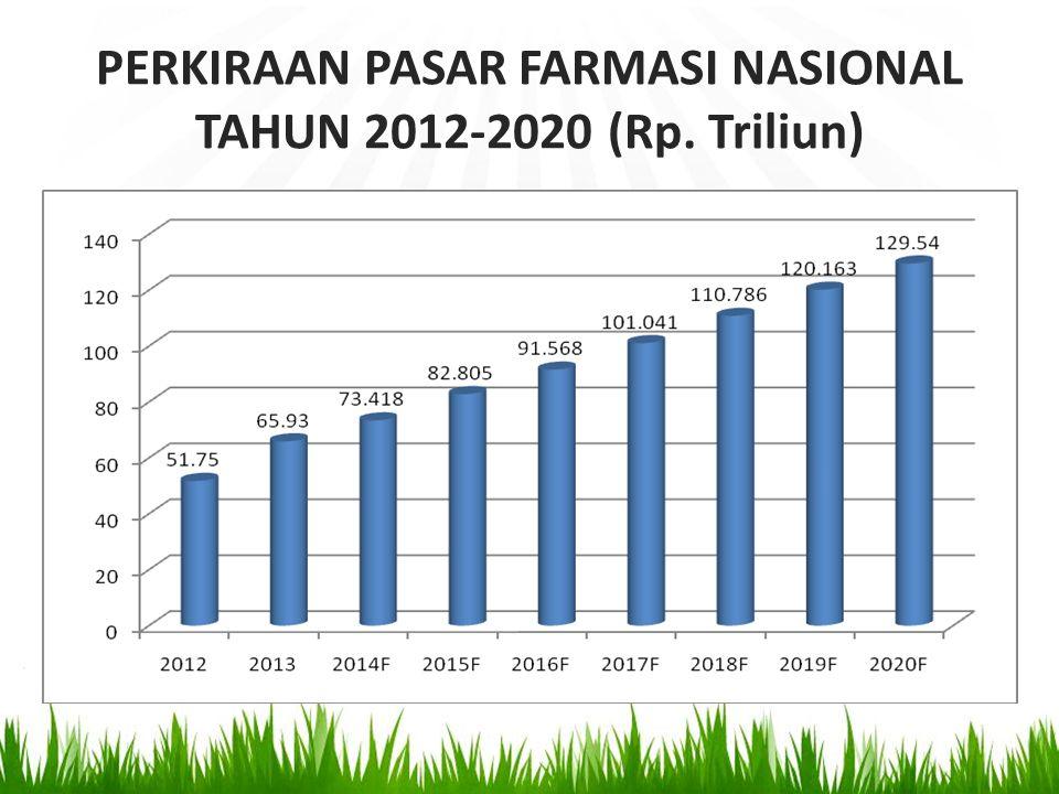 PERKIRAAN PASAR FARMASI NASIONAL TAHUN 2012-2020 (Rp. Triliun)