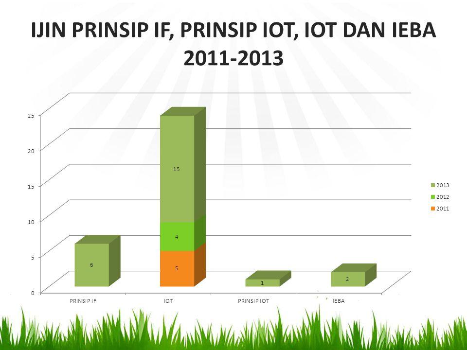 IJIN IF, PBFBO DAN PBF TAHUN 2011-2013