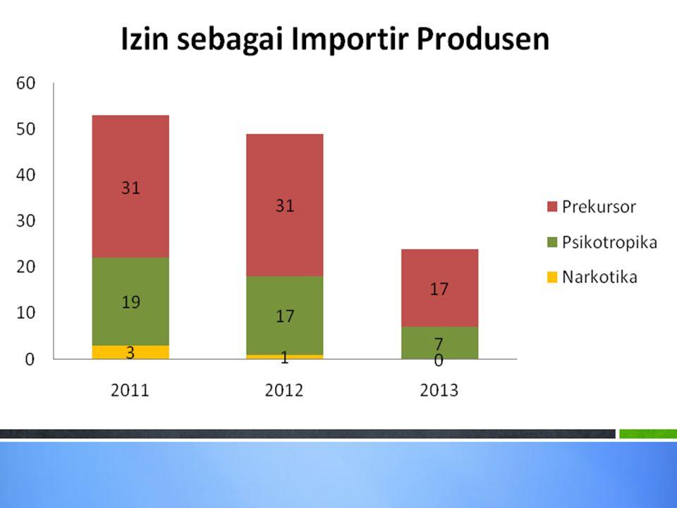 Lanjutan....No.Nama Provinsi TAHUN 2012 TAHUN 2013 (Rp.