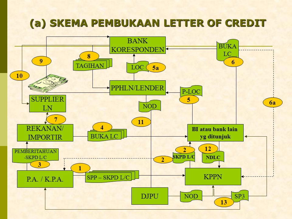 (a) SKEMA PEMBUKAAN LETTER OF CREDIT BANK KORESPONDEN PPHLN/LENDER BI atau bank lain yg ditunjuk REKANAN/ IMPORTIR P.A.