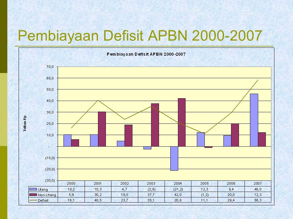 Pembiayaan Defisit APBN 2000-2007