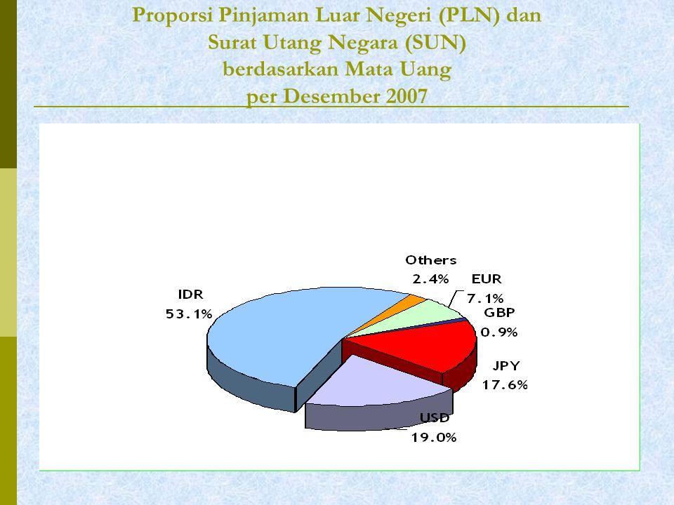 Proporsi Pinjaman Luar Negeri (PLN) dan Surat Utang Negara (SUN) berdasarkan Mata Uang per Desember 2007