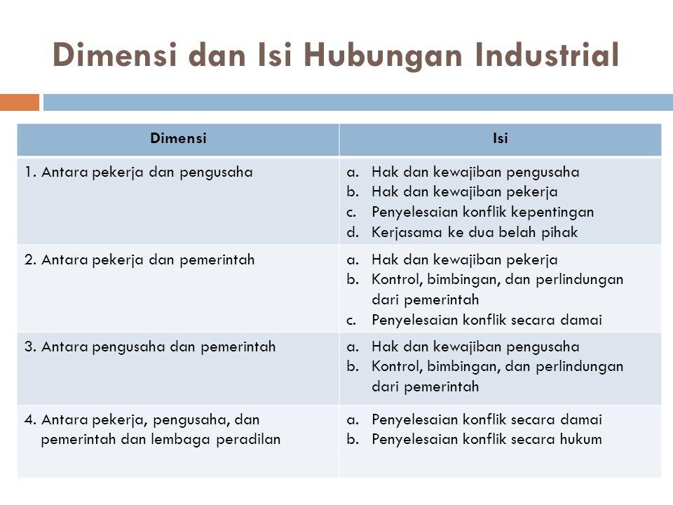 Dimensi dan Isi Hubungan Industrial DimensiIsi 1. Antara pekerja dan pengusahaa.Hak dan kewajiban pengusaha b.Hak dan kewajiban pekerja c.Penyelesaian