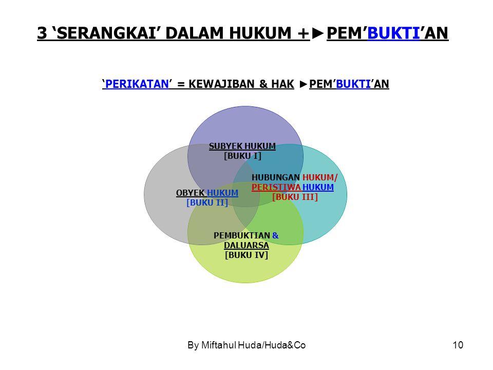By Miftahul Huda/Huda&Co10 3 'SERANGKAI' DALAM HUKUM + ► PEM'BUKTI'AN 'PERIKATAN' = KEWAJIBAN & HAK ► PEM'BUKTI'AN SUBYEK HUKUM [BUKU I] HUBUNGAN HUKUM/ PERISTIWA HUKUM [BUKU III] OBYEK HUKUM [BUKU II] PEMBUKTIAN & DALUARSA [BUKU IV]