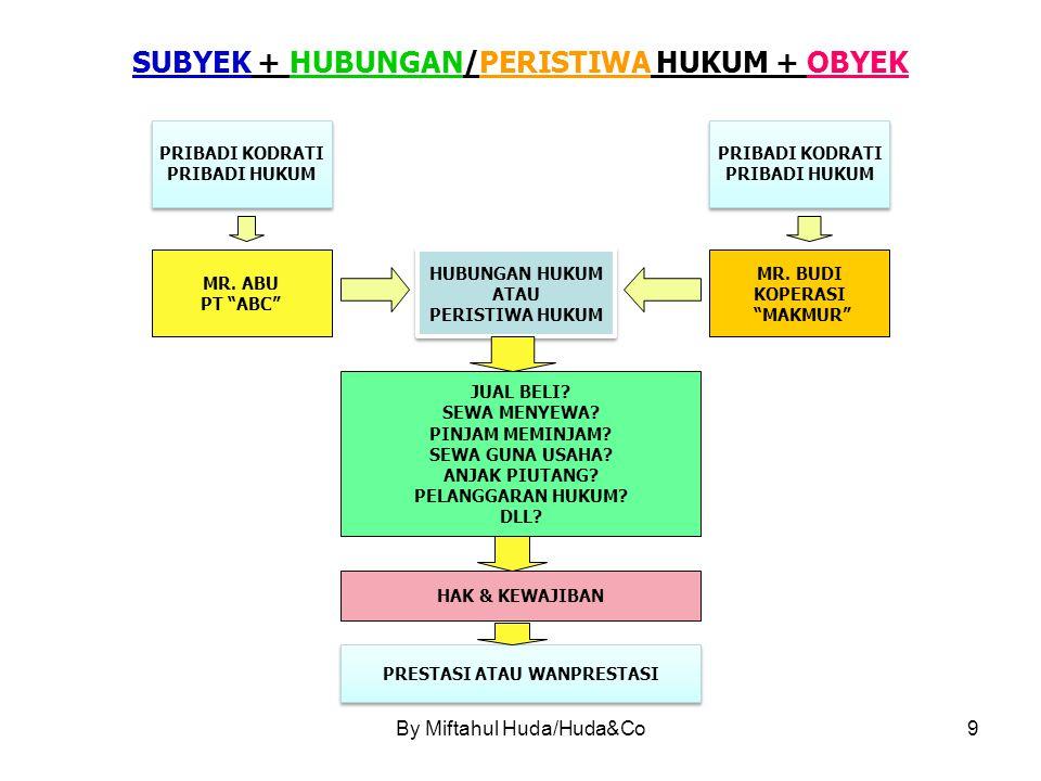 By Miftahul Huda/Huda&Co9 SUBYEK + HUBUNGAN/PERISTIWA HUKUM + OBYEK MR.