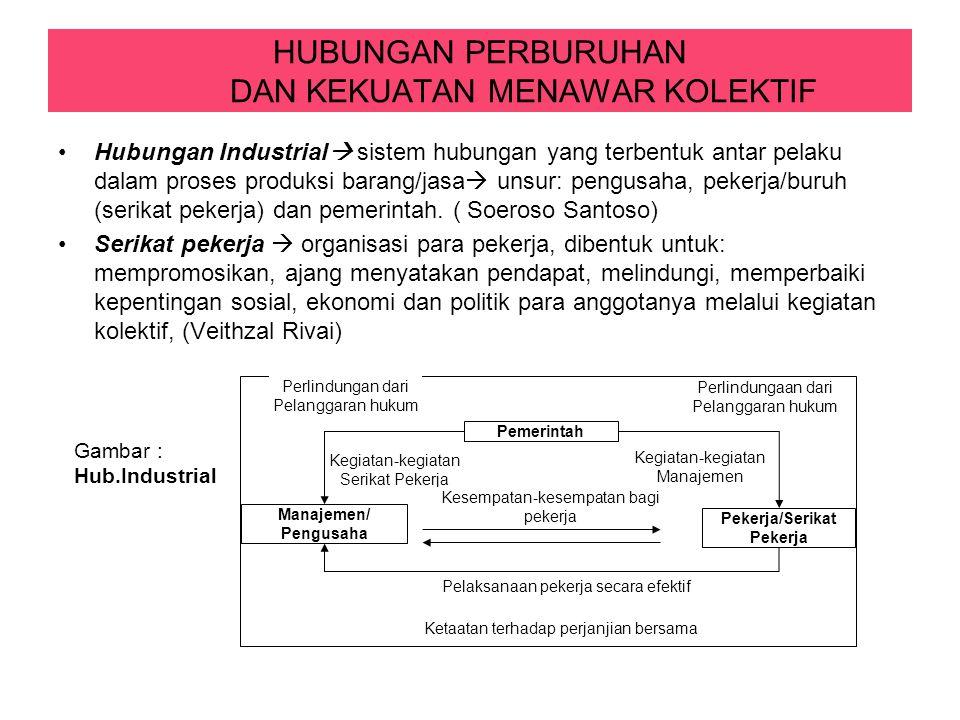 HUBUNGAN PERBURUHAN DAN KEKUATAN MENAWAR KOLEKTIF Hubungan Industrial  sistem hubungan yang terbentuk antar pelaku dalam proses produksi barang/jasa  unsur: pengusaha, pekerja/buruh (serikat pekerja) dan pemerintah.