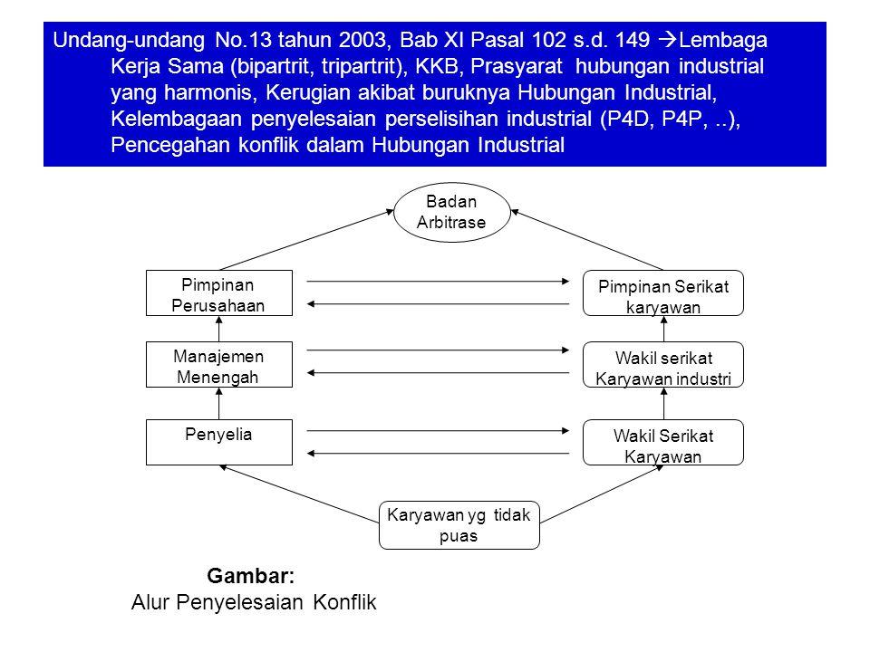 Undang-undang No.13 tahun 2003, Bab XI Pasal 102 s.d.