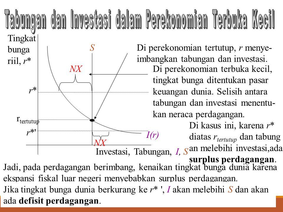 12 S I(r) Investasi, Tabungan, I, S Tingkat bunga riil, r* r tertutup r*r* NX Di perekonomian tertutup, r menye- imbangkan tabungan dan investasi. Di