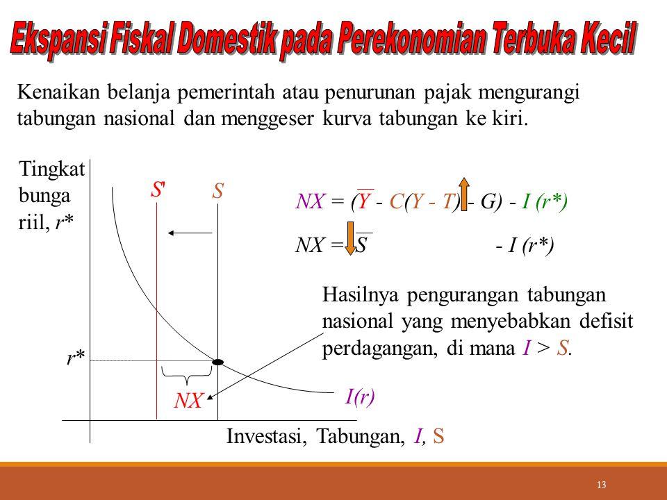 13 S I(r) Investasi, Tabungan, I, S Tingkat bunga riil, r* r*r* S'S' Kenaikan belanja pemerintah atau penurunan pajak mengurangi tabungan nasional dan