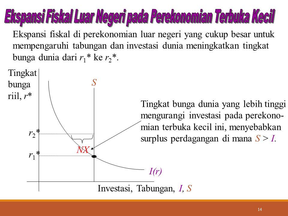 14 S I(r) Investasi, Tabungan, I, S Tingkat bunga riil, r* r1*r1* Ekspansi fiskal di perekonomian luar negeri yang cukup besar untuk mempengaruhi tabu