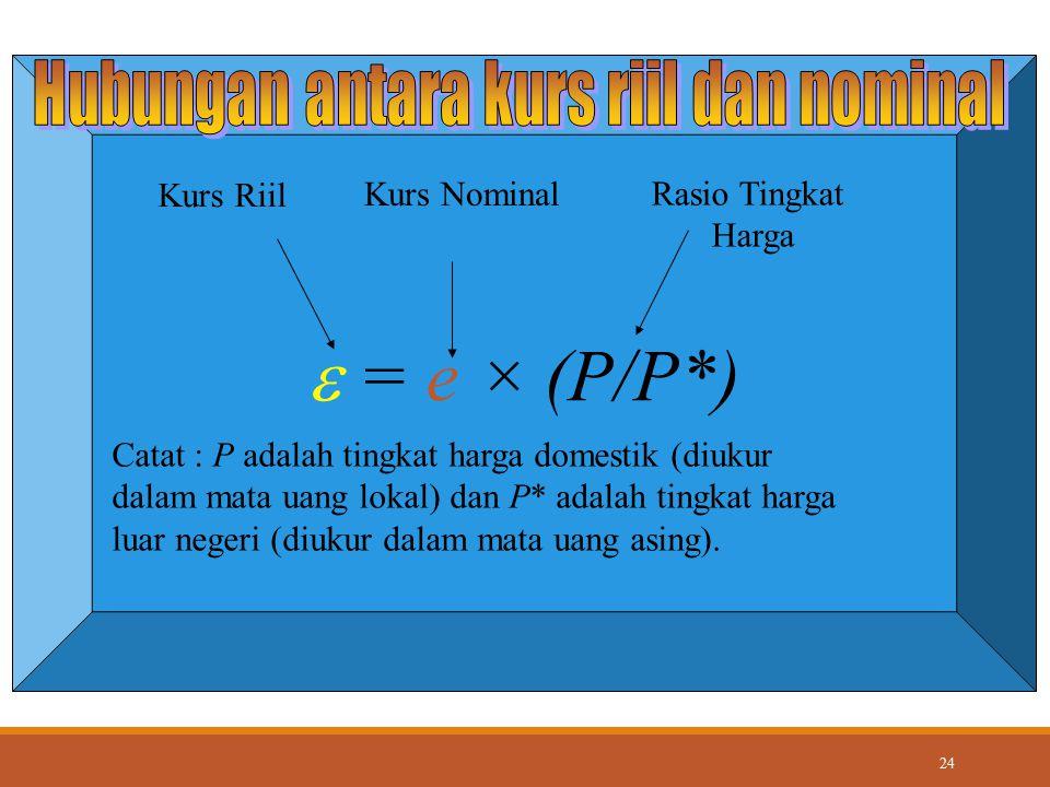 24  = e × (P/P*) Kurs Riil Kurs Nominal Rasio Tingkat Harga Catat : P adalah tingkat harga domestik (diukur dalam mata uang lokal) dan P* adalah ting