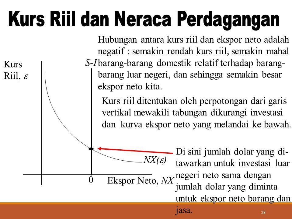 28 NX(  ) Ekspor Neto, NX Kurs Riil,  0 Kurs riil ditentukan oleh perpotongan dari garis vertikal mewakili tabungan dikurangi investasi dan kurva ek