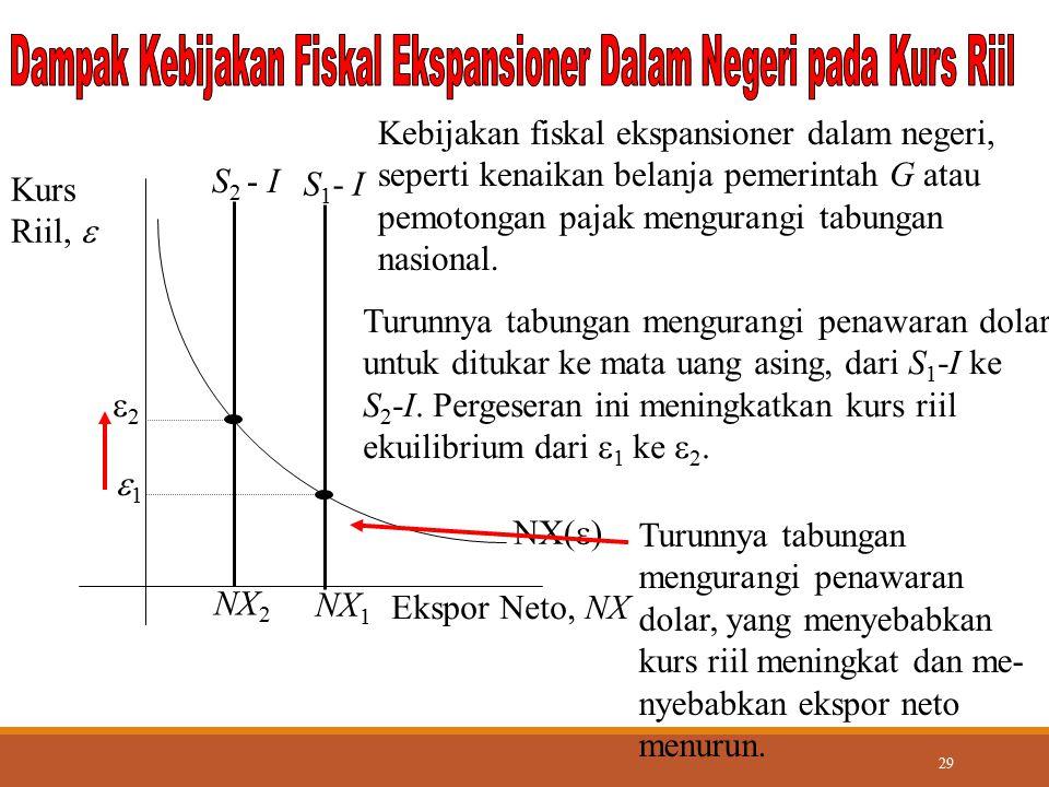29 NX(  ) Ekspor Neto, NX Kurs Riil,  NX 1 Turunnya tabungan mengurangi penawaran dolar untuk ditukar ke mata uang asing, dari S 1 -I ke S 2 -I. Per