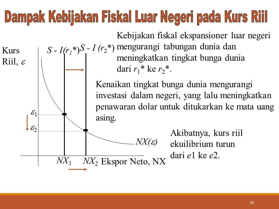 30 NX(  ) Ekspor Neto, NX Kurs Riil,  NX 2 Kenaikan tingkat bunga dunia mengurangi investasi dalam negeri, yang lalu meningkatkan penawaran dolar un