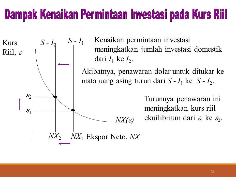 31 NX(  ) Ekspor Neto, NX Kurs Riil,  NX 1 Akibatnya, penawaran dolar untuk ditukar ke mata uang asing turun dari S - I 1 ke S - I 2. S - I 1 Kenaik