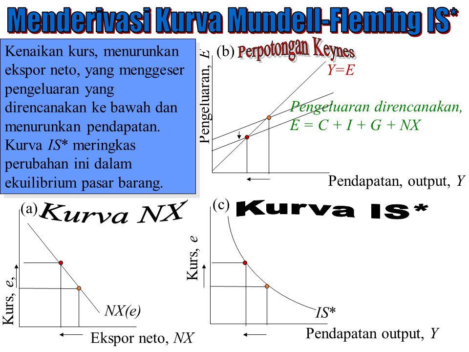 Pengeluaran, E Pendapatan, output, Y Y=E Pengeluaran direncanakan, E = C + I + G + NX Kurs, e Pendapatan output, Y Kurs, e, Ekspor neto, NX NX(e) IS*