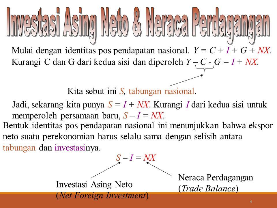 5 Y = C + I + G + NX Setelah beberapa manipulasi, identitas pos pendapatan nasional dapat ditulis ulang sebagai : NX = Y - (C + I + G) Ekspor Neto Output Persamaan ini menunjukkan bahwa dalam perekonomian terbuka, pengeluaran domestik tidak perlu sama dengan output barang dan jasa.