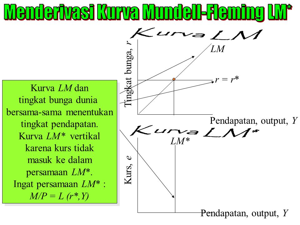 Kurva LM dan tingkat bunga dunia bersama-sama menentukan tingkat pendapatan. Kurva LM* vertikal karena kurs tidak masuk ke dalam persamaan LM*. Ingat