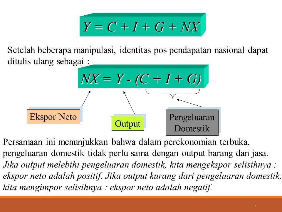 5 Y = C + I + G + NX Setelah beberapa manipulasi, identitas pos pendapatan nasional dapat ditulis ulang sebagai : NX = Y - (C + I + G) Ekspor Neto Out