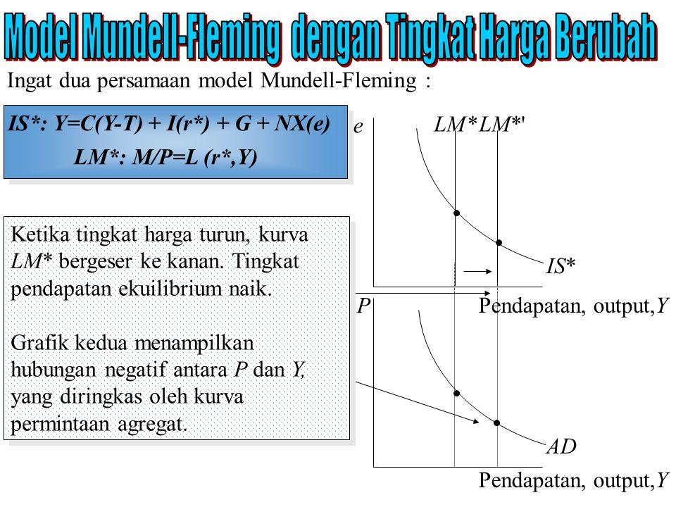 IS*: Y=C(Y-T) + I(r*) + G + NX(e) LM*: M/P=L (r*,Y) Ingat dua persamaan model Mundell-Fleming : e Pendapatan, output,Y LM* IS* LM*' P Pendapatan, outp