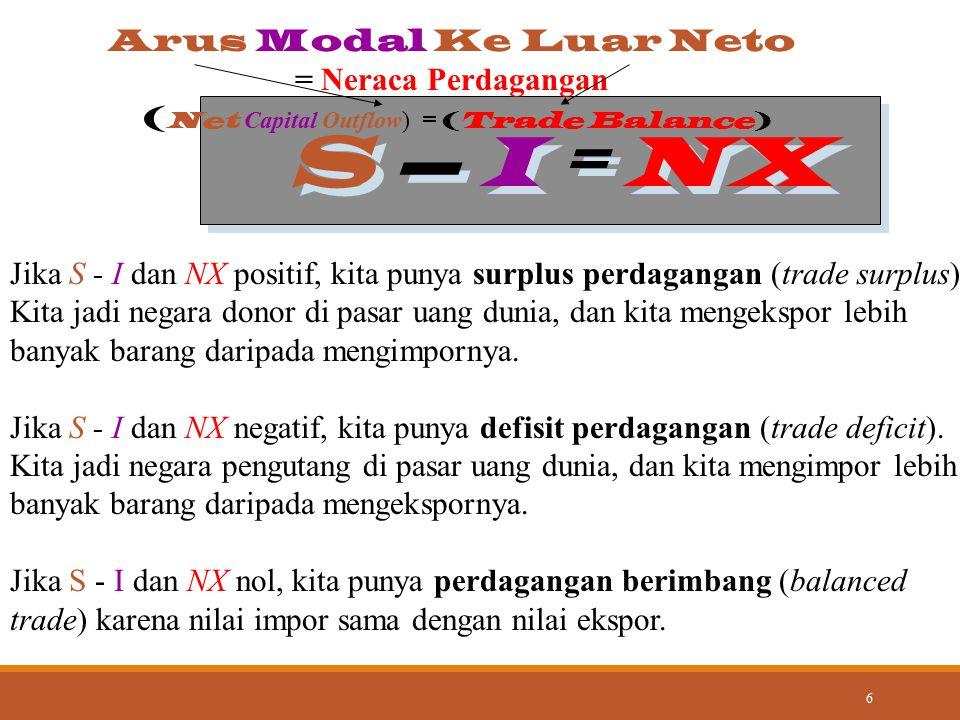 6 S – I = NX Jika S - I dan NX positif, kita punya surplus perdagangan (trade surplus). Kita jadi negara donor di pasar uang dunia, dan kita mengekspo