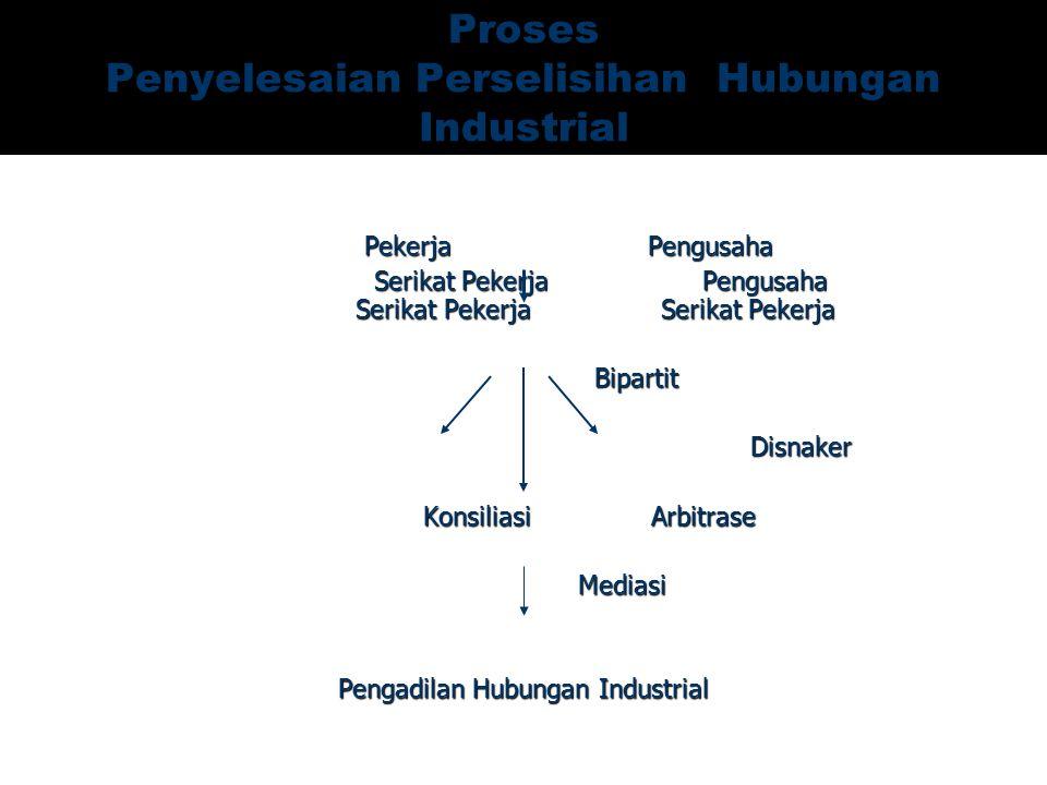 Proses Penyelesaian Perselisihan Hubungan Industrial Pekerja Pengusaha Pekerja Pengusaha Serikat Pekerja Pengusaha Serikat Pekerja Serikat Pekerja Ser