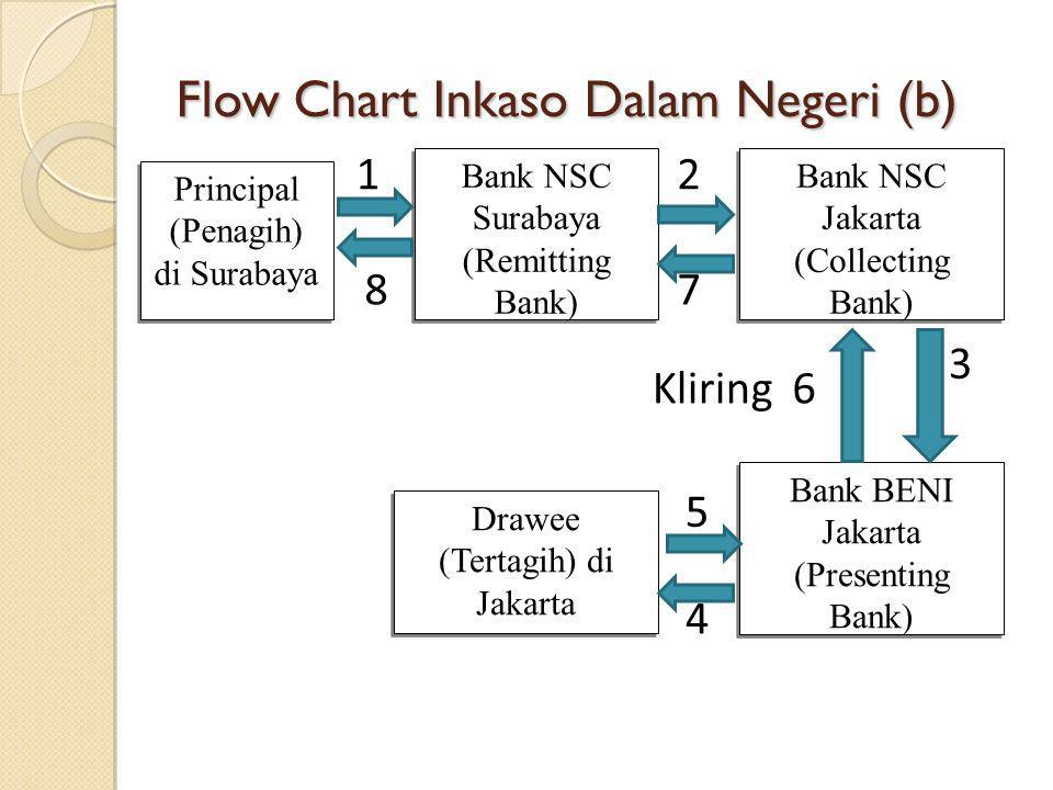 Flow Chart Inkaso Dalam Negeri (b) Principal (Penagih) di Surabaya Principal (Penagih) di Surabaya Bank NSC Surabaya (Remitting Bank) Bank NSC Jakarta