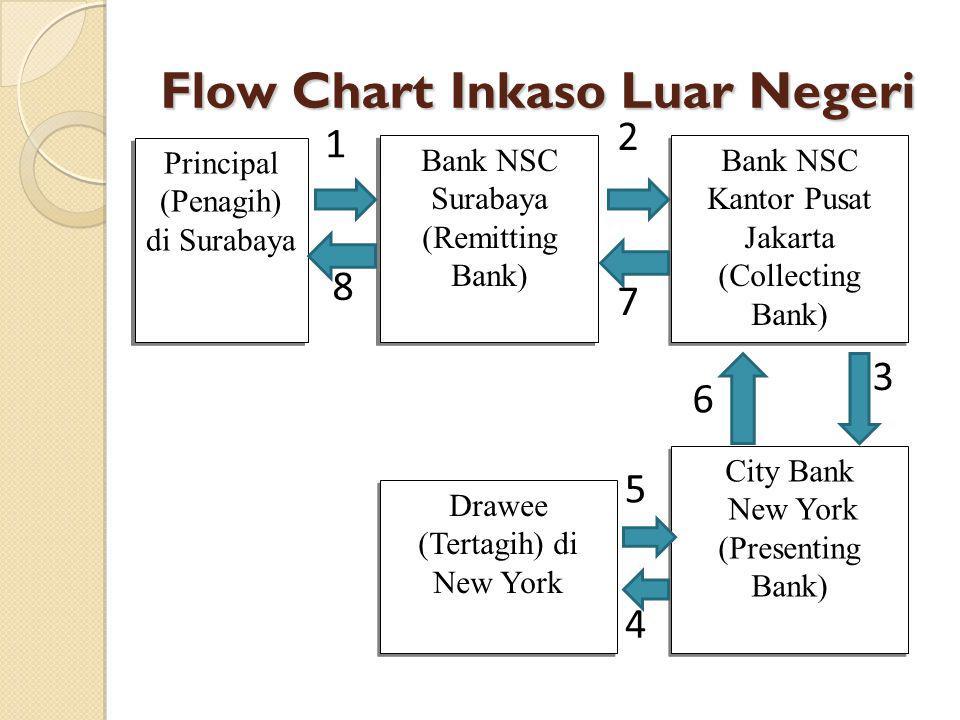 Flow Chart Inkaso Luar Negeri Principal (Penagih) di Surabaya Principal (Penagih) di Surabaya Bank NSC Surabaya (Remitting Bank) Bank NSC Kantor Pusat