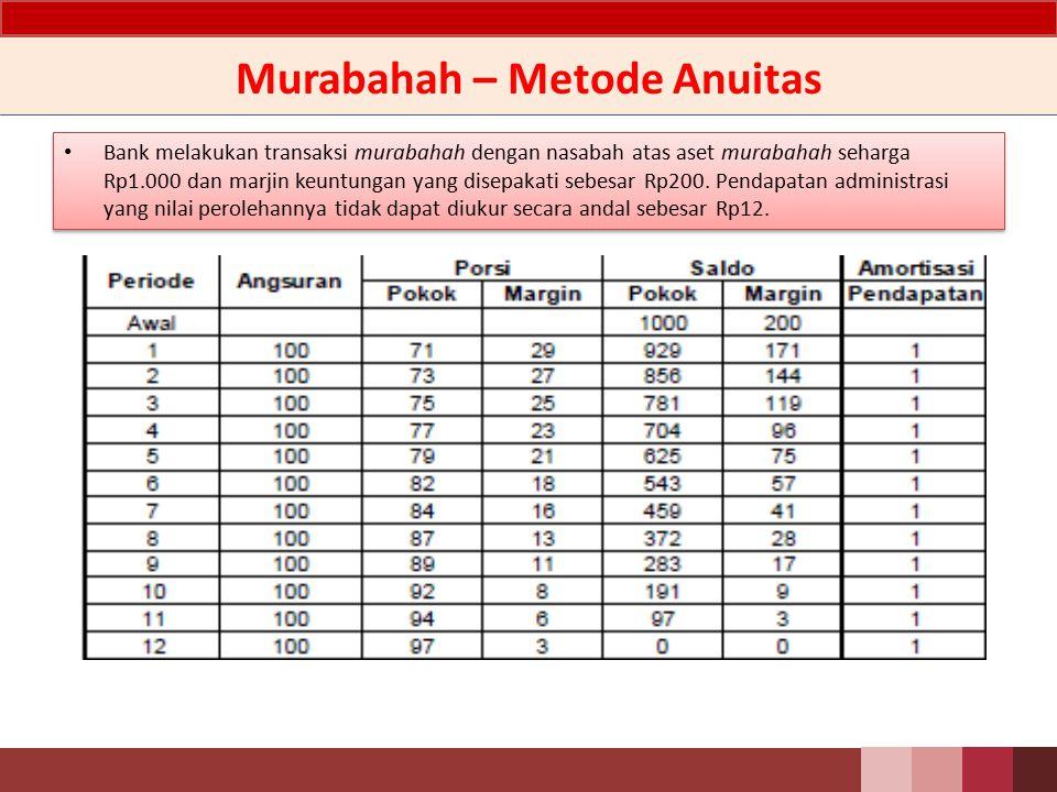 Murabahah - Pendapatan Bank melakukan transaksi murabahah dengan nasabah atas aset murabahah seharga Rp1.000 dan marjin keuntungan yang disepakati sebesar Rp200.