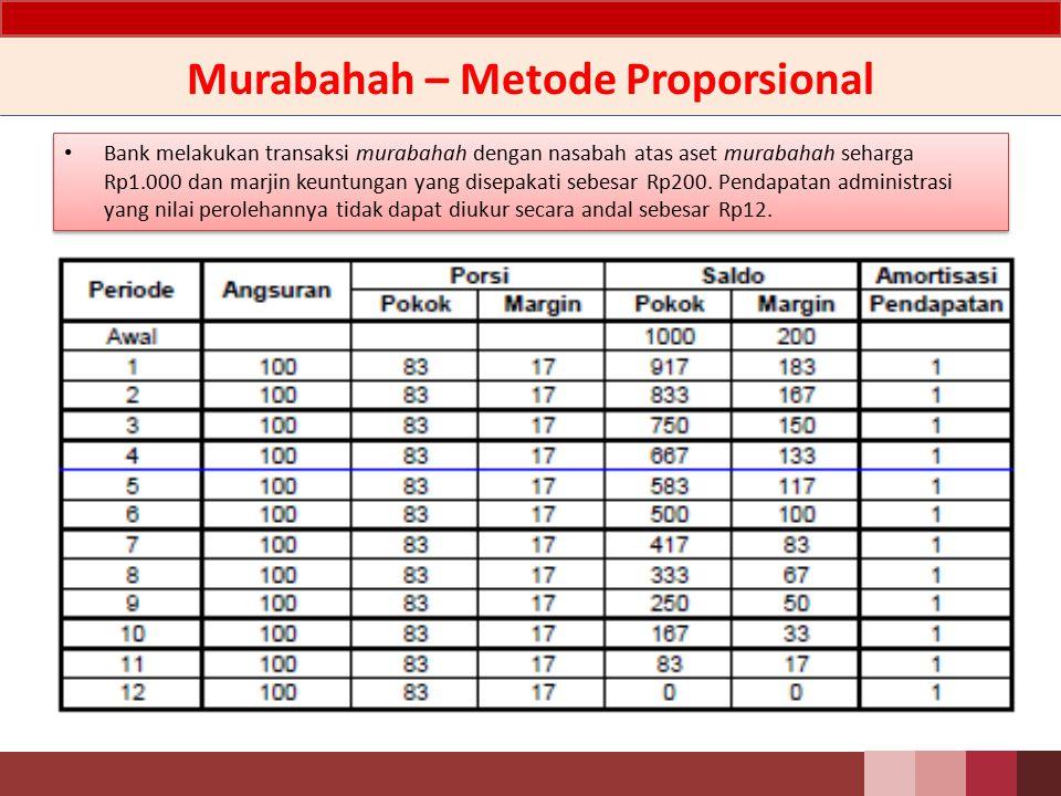 Murabahah – Metode Anuitas Bank melakukan transaksi murabahah dengan nasabah atas aset murabahah seharga Rp1.000 dan marjin keuntungan yang disepakati sebesar Rp200.
