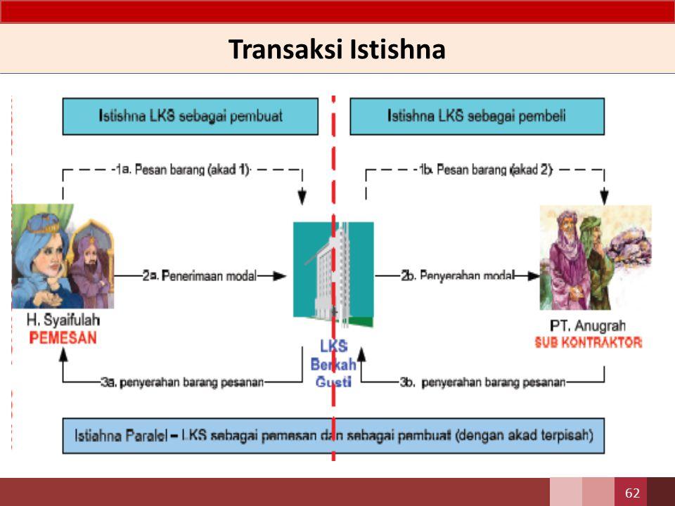 Transaksi Istishna 61