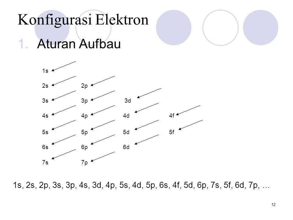 12 Konfigurasi Elektron 1.Aturan Aufbau 1s 2s2p 3s3p 3d 4s4p 4d4f 5s5p 5d5f 6s6p 6d 7s7p 1s, 2s, 2p, 3s, 3p, 4s, 3d, 4p, 5s, 4d, 5p, 6s, 4f, 5d, 6p, 7