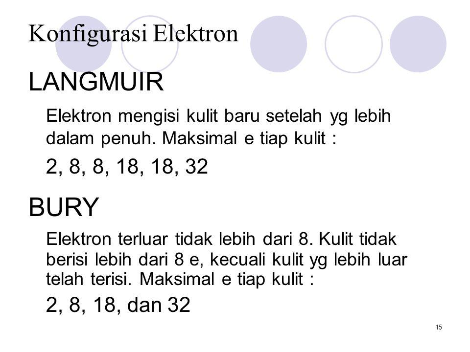 15 Konfigurasi Elektron LANGMUIR Elektron mengisi kulit baru setelah yg lebih dalam penuh. Maksimal e tiap kulit : 2, 8, 8, 18, 18, 32 BURY Elektron t