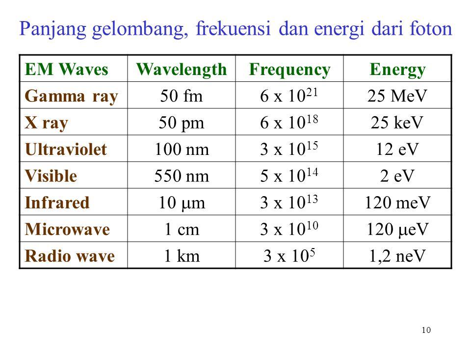10 Panjang gelombang, frekuensi dan energi dari foton EM WavesWavelengthFrequencyEnergy Gamma ray50 fm6 x 10 21 25 MeV X ray50 pm6 x 10 18 25 keV Ultr