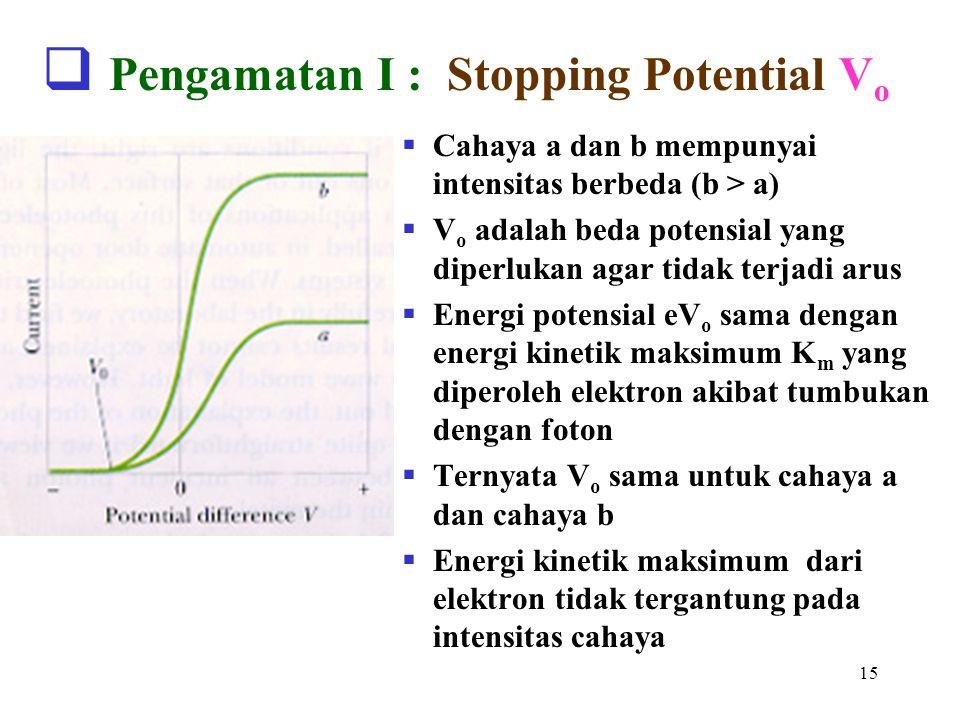 15  Pengamatan I : Stopping Potential V o  Cahaya a dan b mempunyai intensitas berbeda (b > a)  V o adalah beda potensial yang diperlukan agar tida