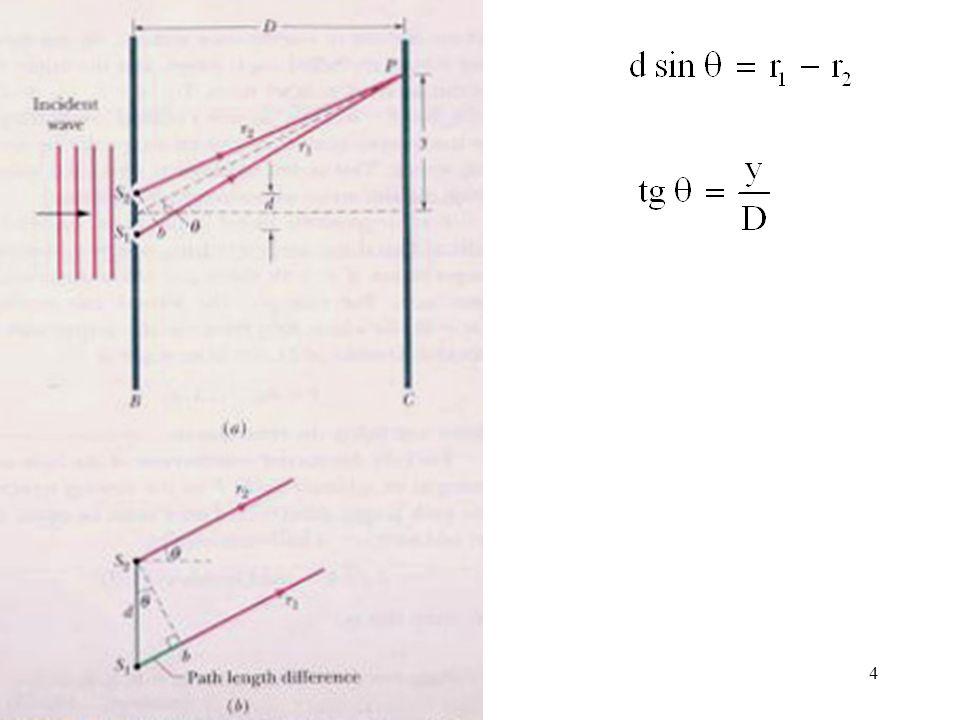 5 Maksimum : Minimum : Panjang gelombang rata-rata cahaya tampak : 570 nm  555 nm